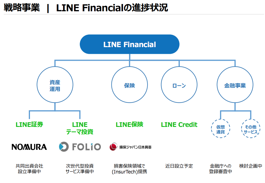 LINE決算説明資料